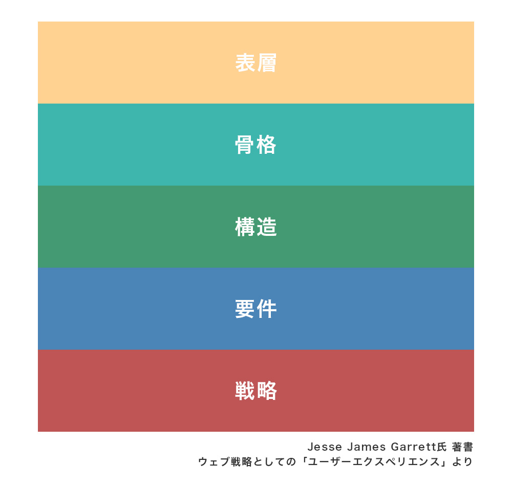 Jesse James Garrett氏 著書 ウェブ戦略としての「ユーザーエクスペリエンス」より