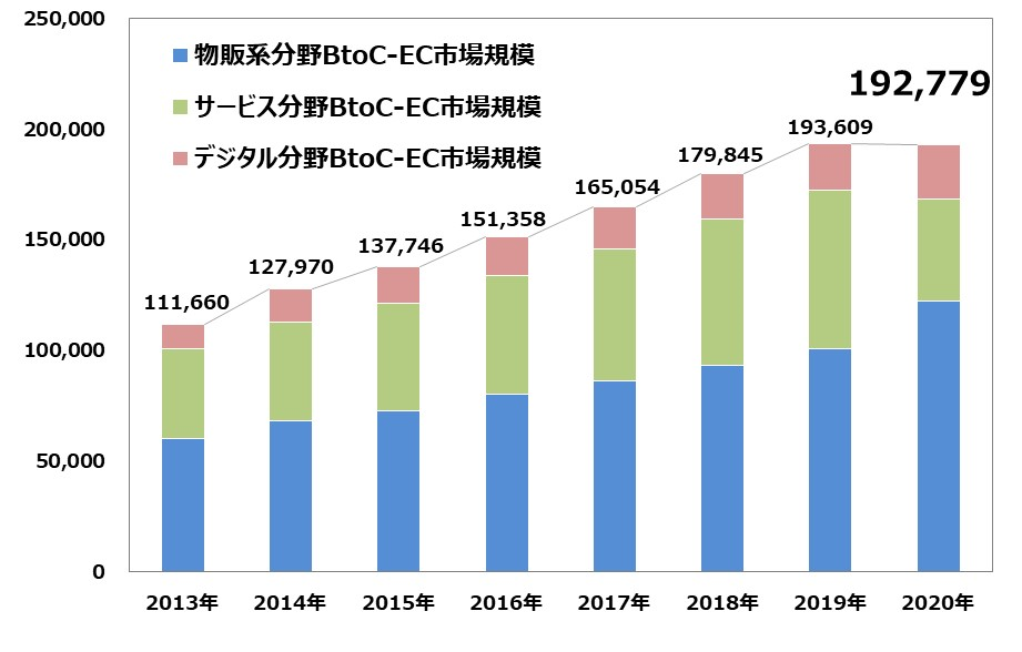 経済産業省:電子商取引に関する市場調査の結果